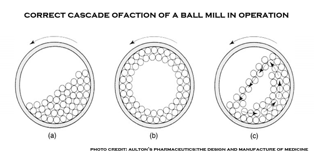 how a ball mill works