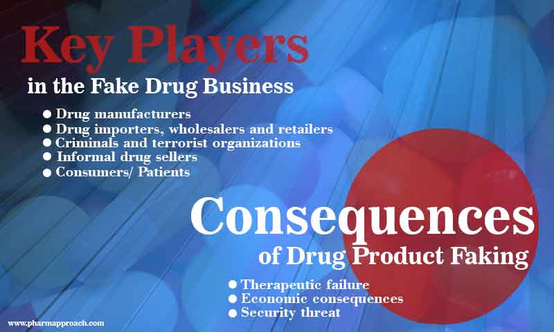 drug product faking-consequences of fake drugs