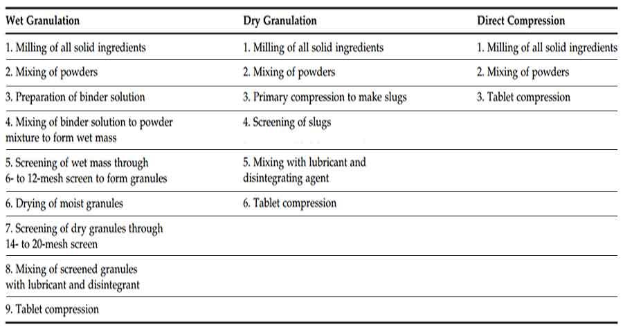 metode-metode pembuatan obat