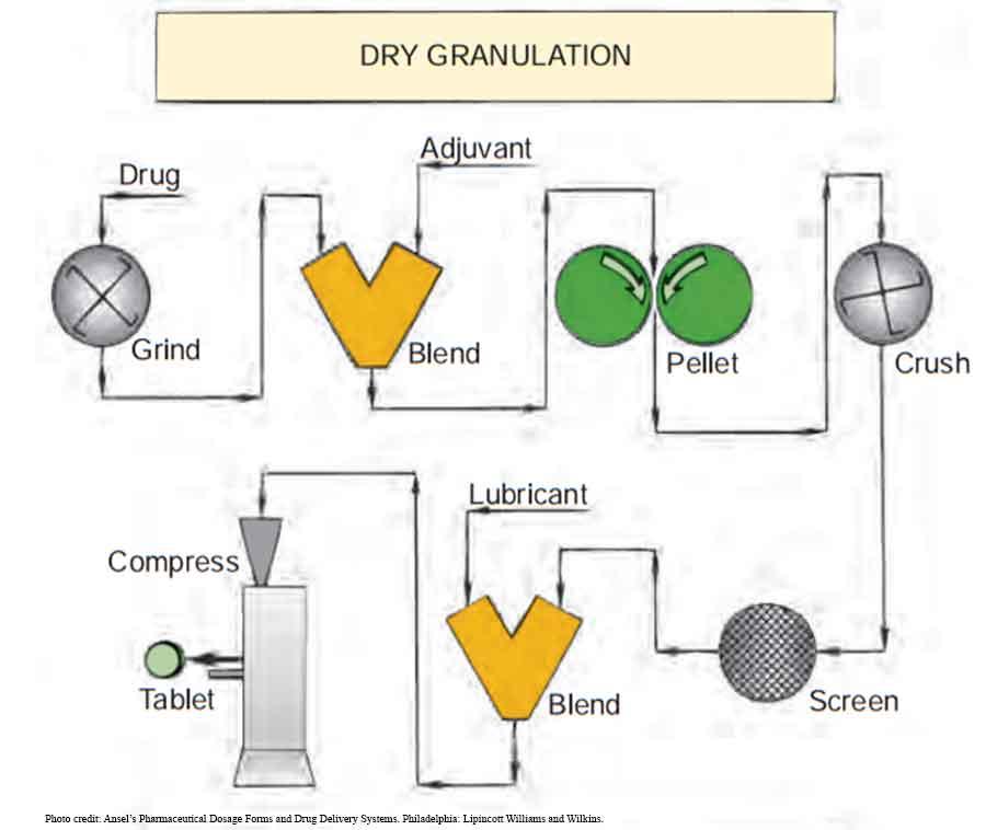 Pembuatan obat granulasi kering