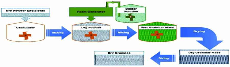 Recent Advances in Granulation Technology - Schematic representation of  Foam Binder Granulation