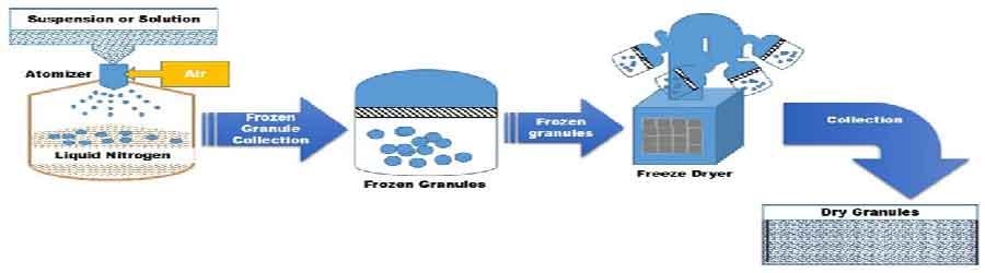 Recent Advances in Granulation Technology - Schematic representation ofFreeze granulation technology