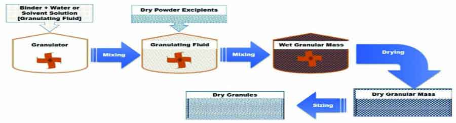 Recent Advances in Granulation Technology - Schematic representation of  Reverse Wet Granulation