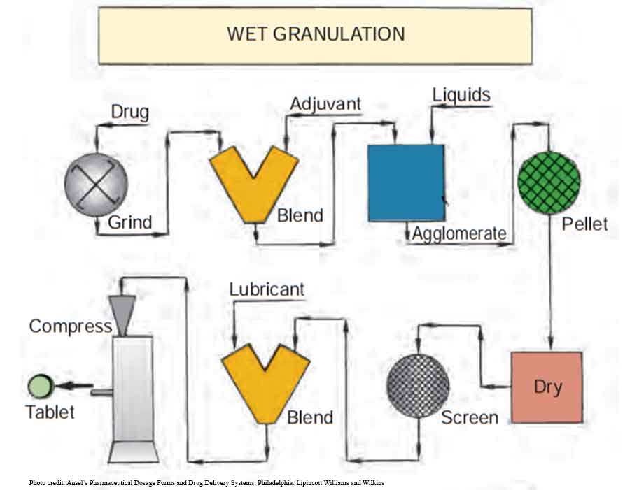 wet granulation