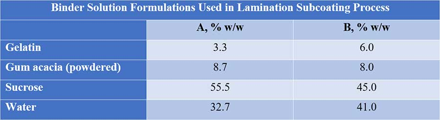 Table showing binder solution formulation used in lamination subcoating process