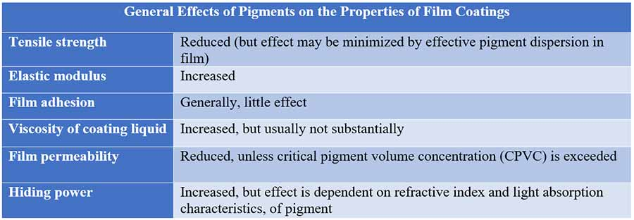 Film coating process: Effects of Pigments on the Properties of Film Coatings