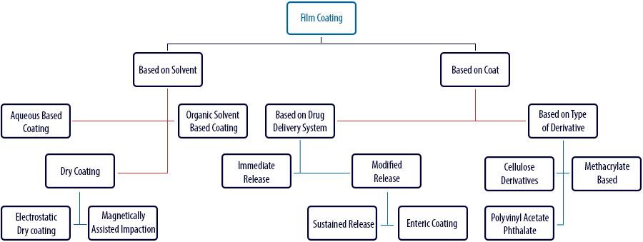 Film coating process: Types of film coating