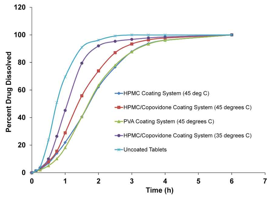 Defects in film coating: Coated tablet dissolution issues