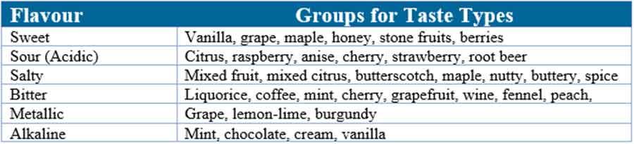 Chewable tablets: Flavour groups for general baseline taste types