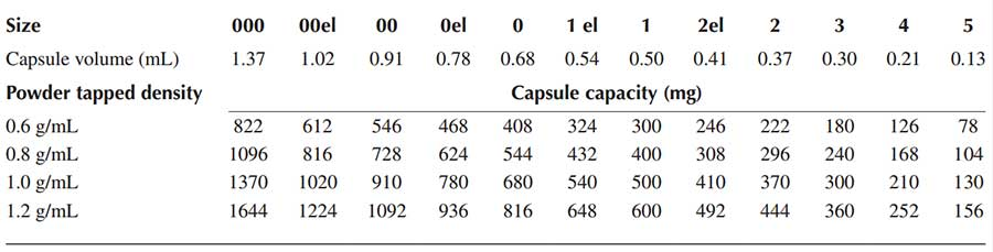 hard-shell gelatin capsules - Capsule volumes and typical fill weights for formulations with different tapped densities