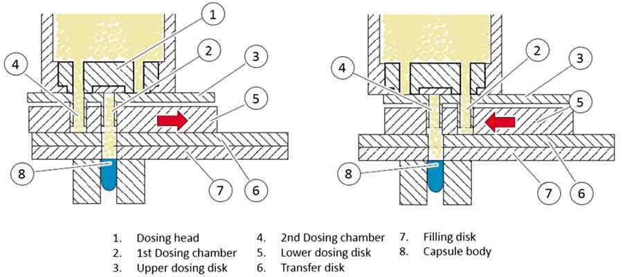 Hard gelatin capsules - Pellet dosing based on volumetric filling by the moving dosing disk principle