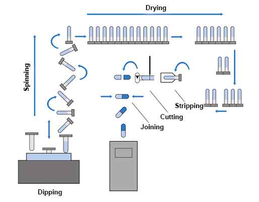 Manufacture of Hard Gelatin Capsule shells - he sequence of hard gelatin capsule shell manufacture