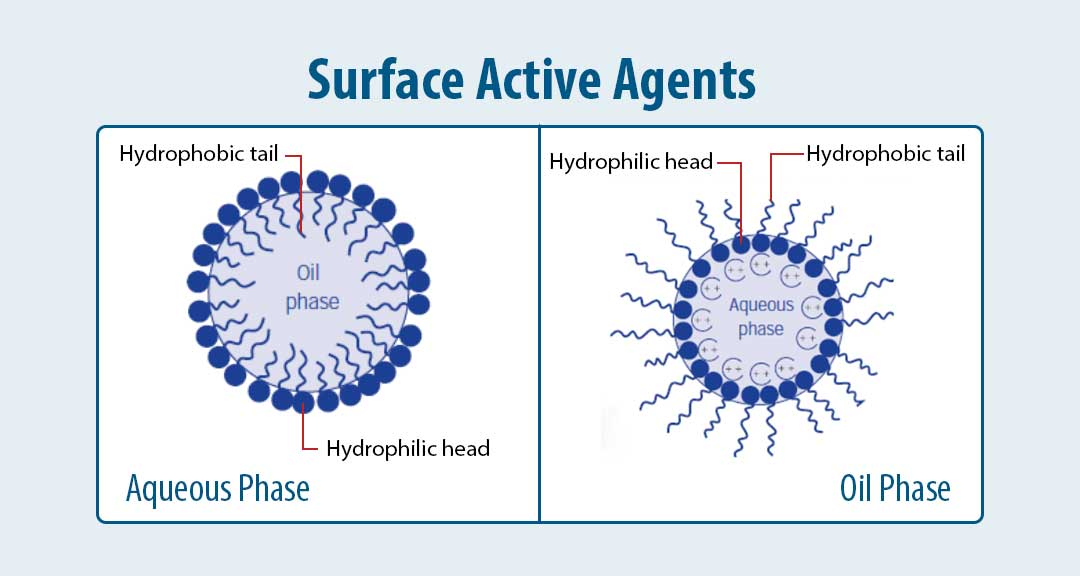 Featured Image for Surface Active Agents (Surfactants): Types and Applications